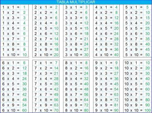 Tabla multiplicar-