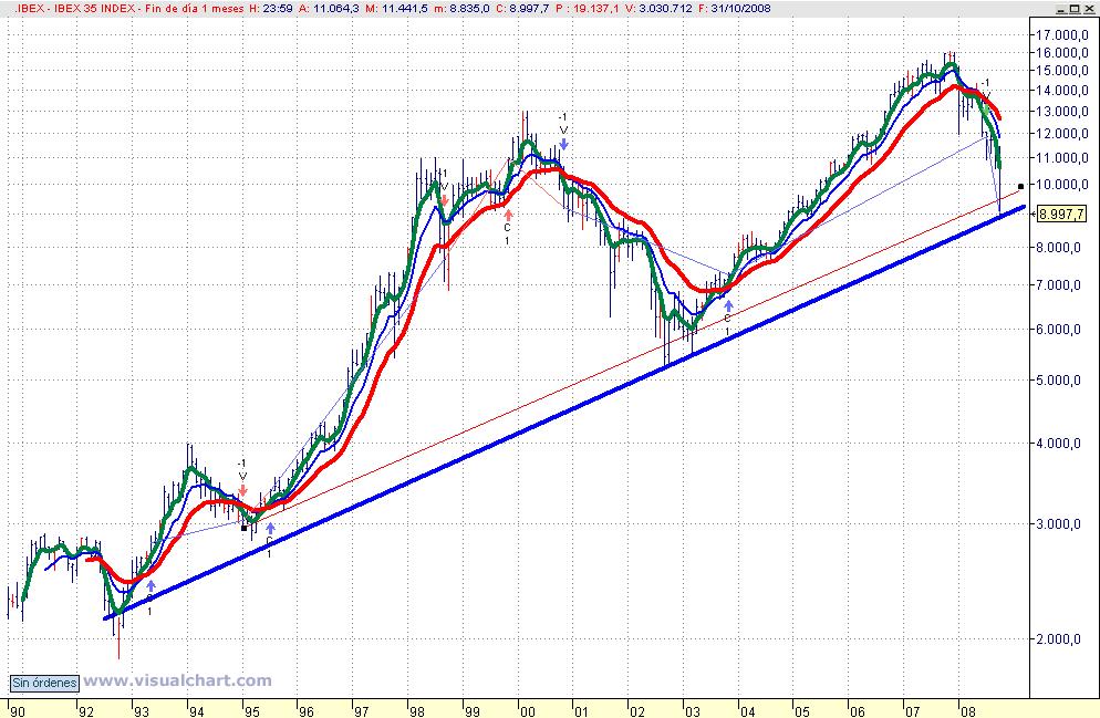 Gráfico mensual Ibex 35