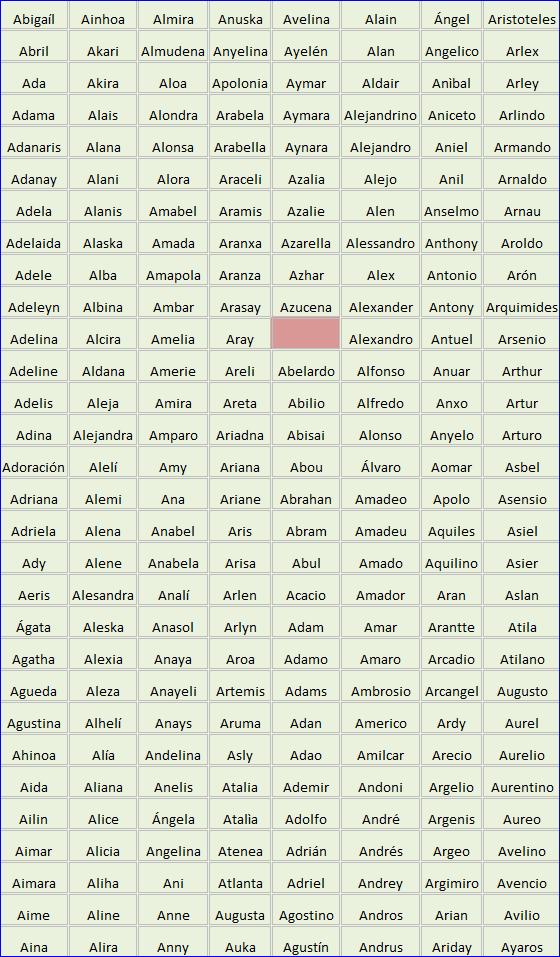 Nombres-que-empiezan-con-la-letra-A