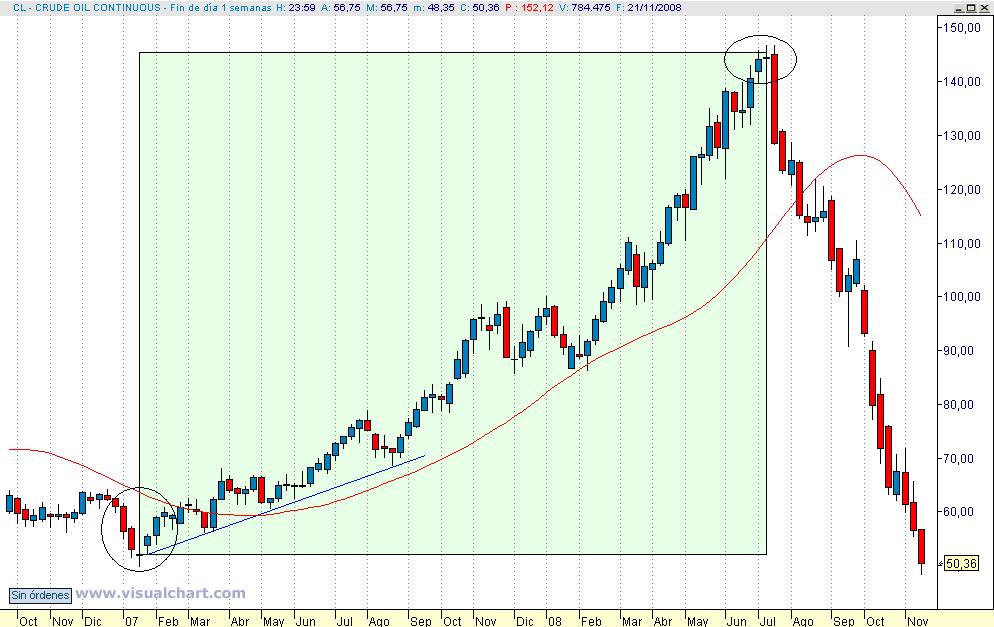 gráfico semanal-crude-oil-continuos