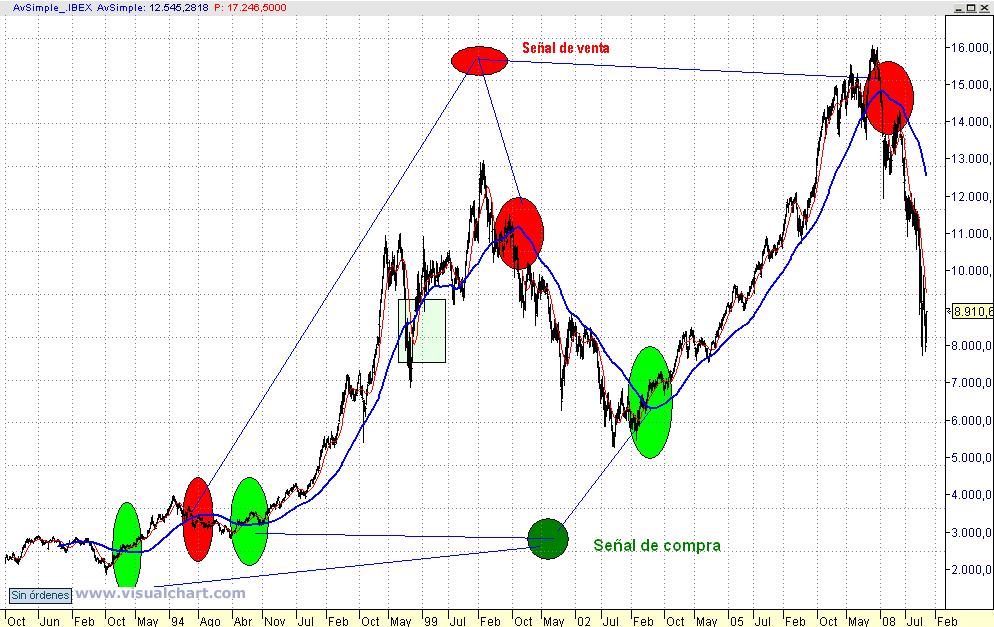 IBEX 35 (gráfico semanal)