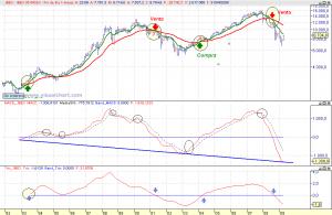 Gráfico Ibex-35 largo plazo