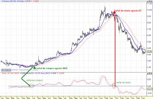 Gráfico semanal de Natra
