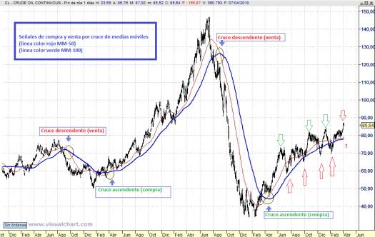 Gráfico diario petróleo