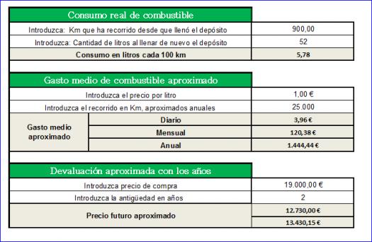 Gasto y Consumo coche